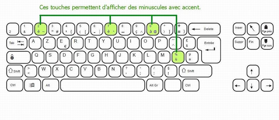 comment faire e accent circonflexe